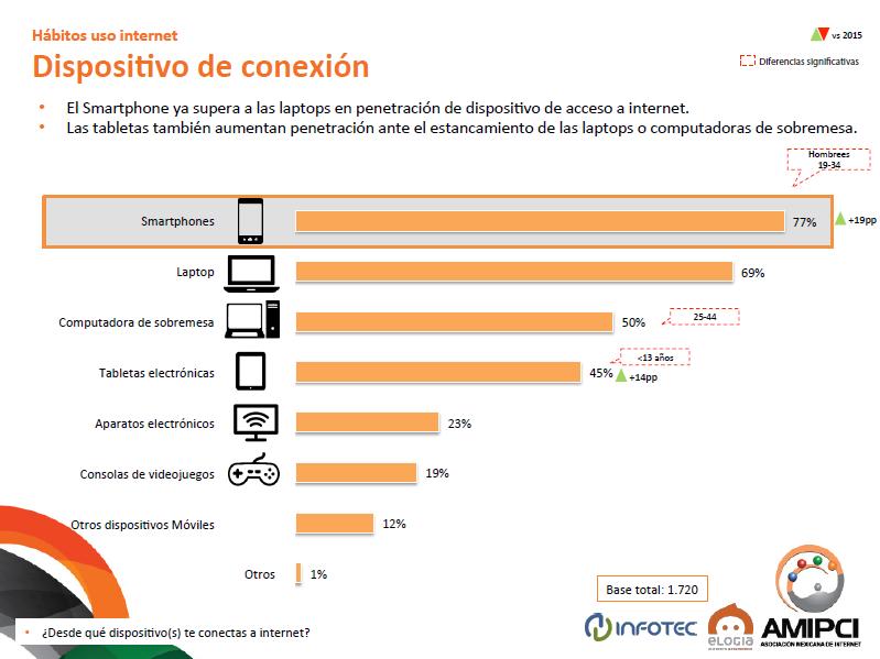Penetración de smartphones en México