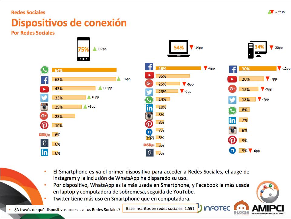Dispositivos Redes sociales
