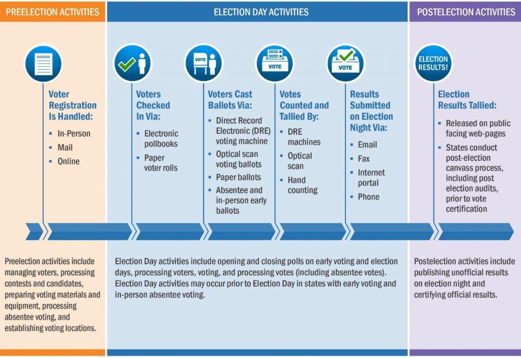 proceso voto elecciones USA 2016